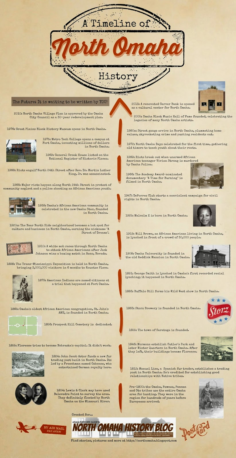 A Timeline of North OmahaHistory