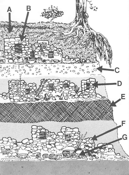 This is a 1905 rendering of how archeologists found homes from different eras layered in the Ponca Hills of eastern Nebraska.